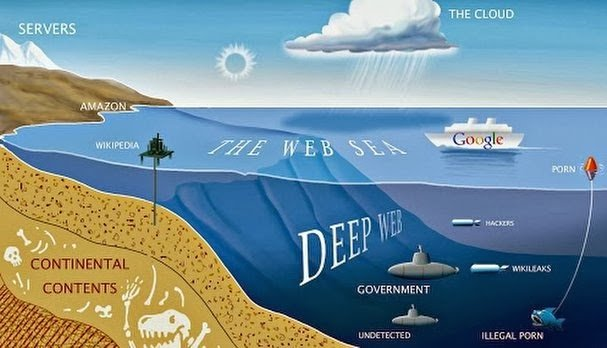 Come difendere la tua privacy col Deep Web